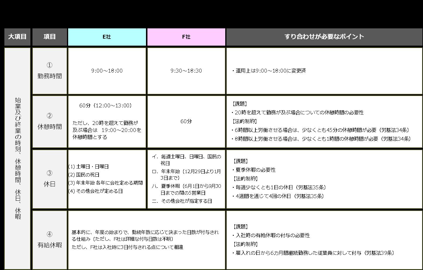 case_M&A5