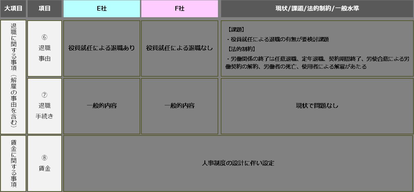 case_M&A7