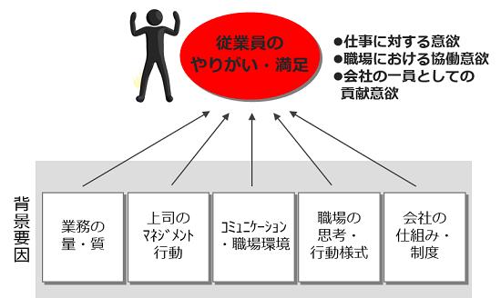 従業員満足度調査(ES調査)概念図