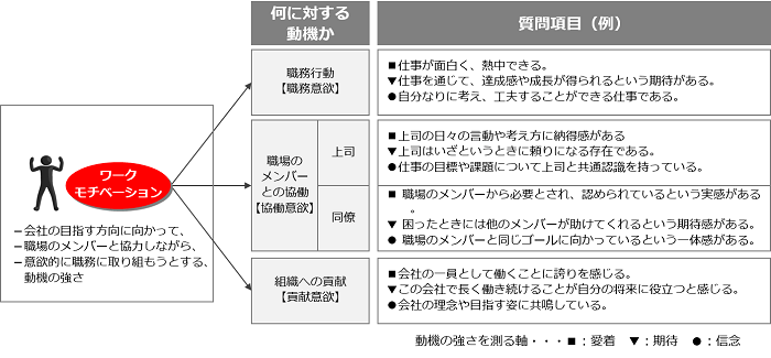 当社の従業員満足度調査(ES調査)の特徴