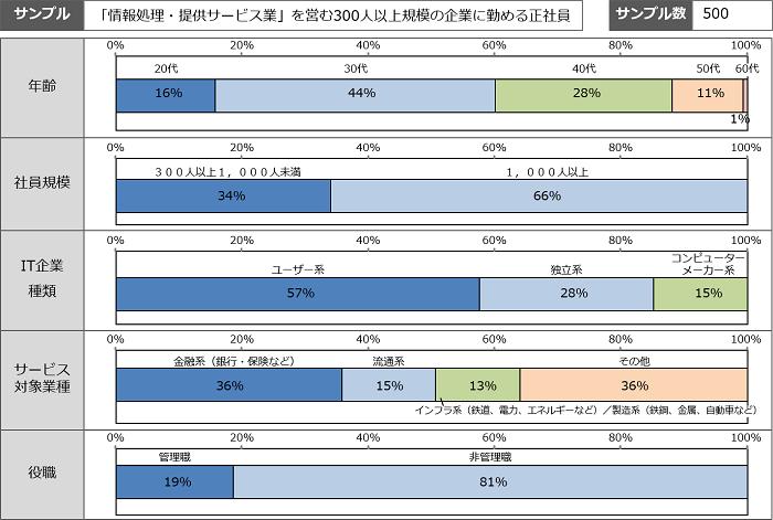 ES調査における類似業種・職種との比較