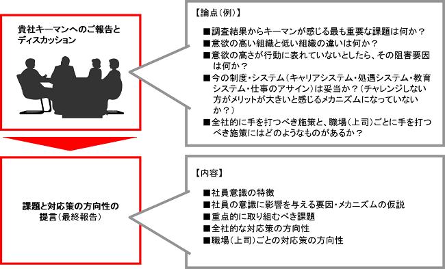 調査内容の経営陣・管理職に対するフィードバック