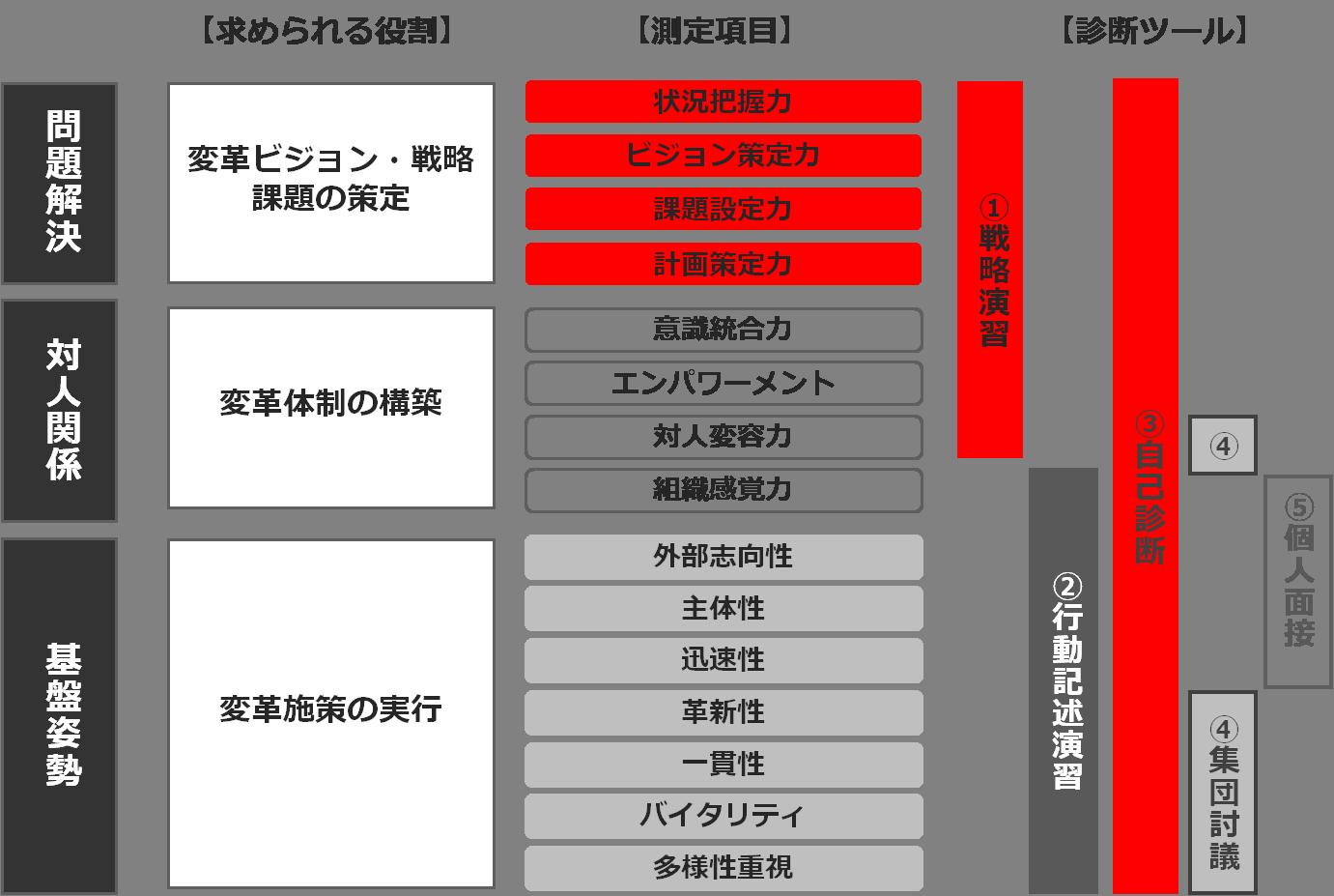 service_assessment-cm2-2