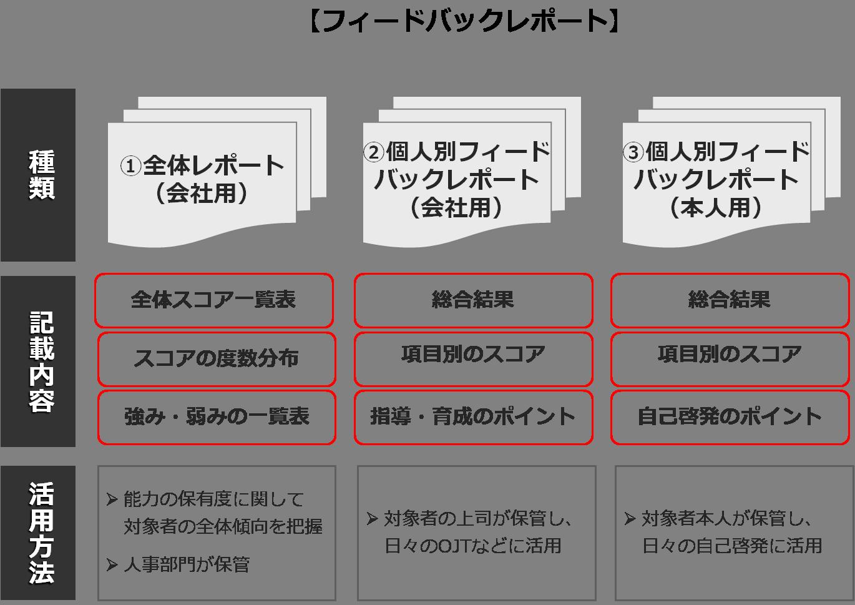 service_assessment-cm5