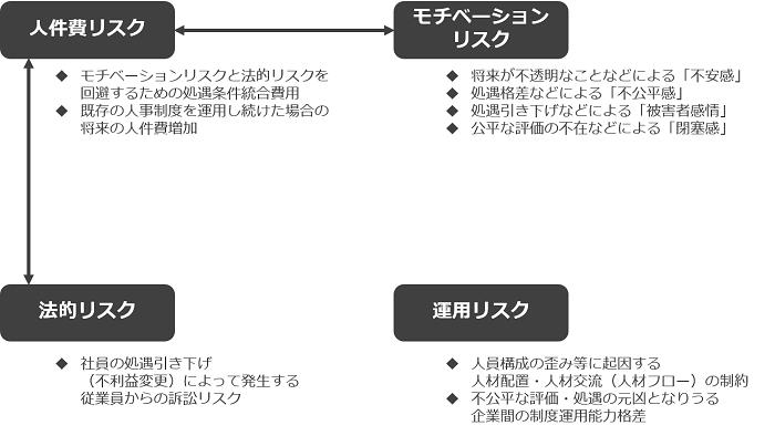 人事統合における4つのリスク