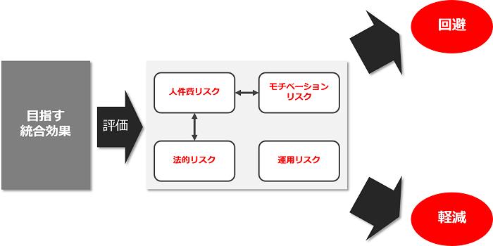 人事統合シナリオの選択