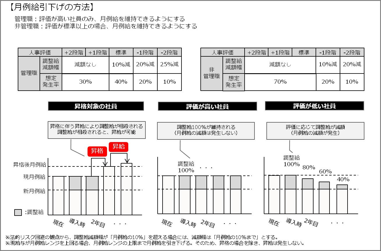 service_integration10-2