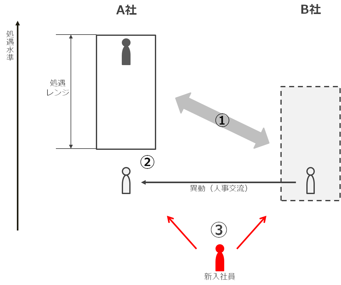 service_integration2