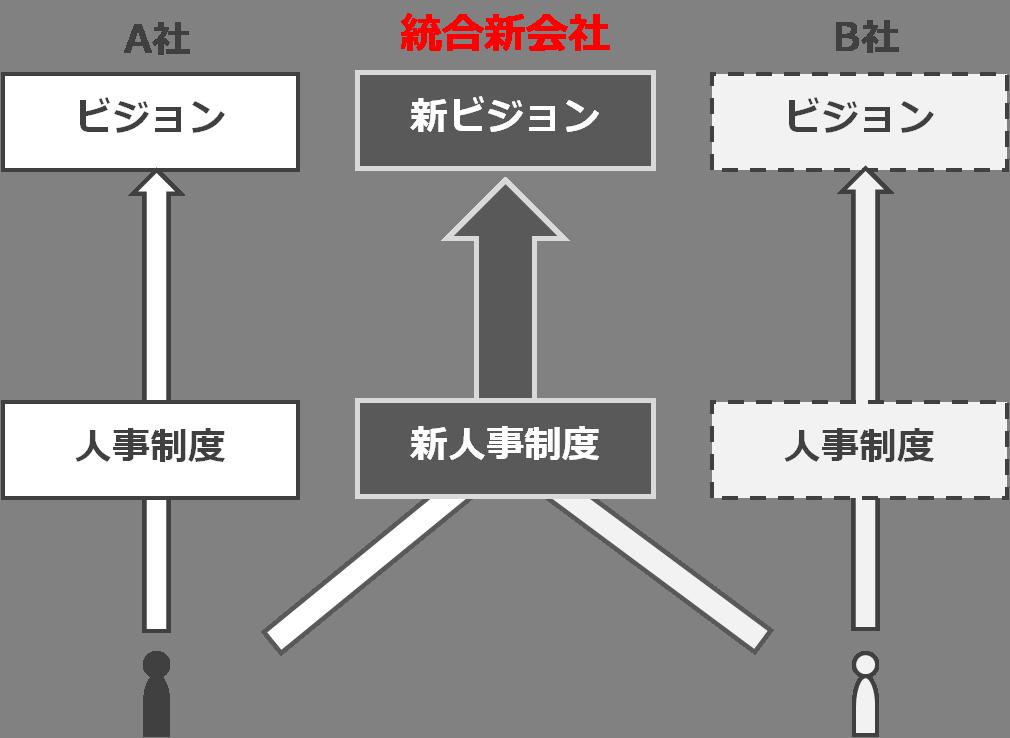 service_integration3