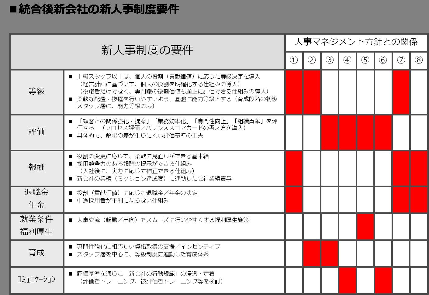 service_integration7-2