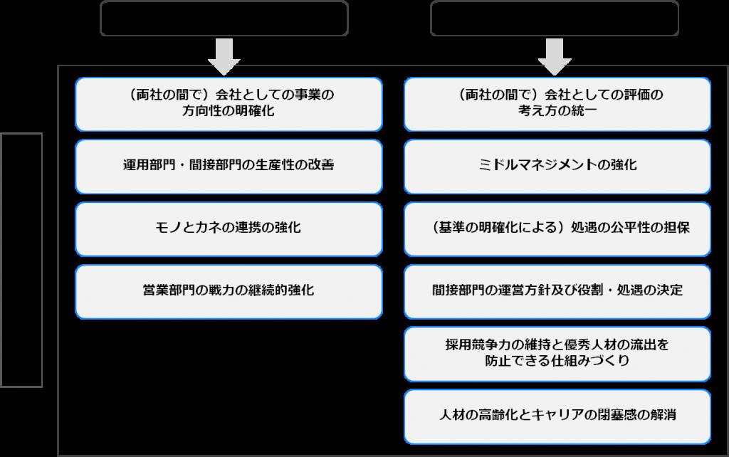 case_M&A12-2