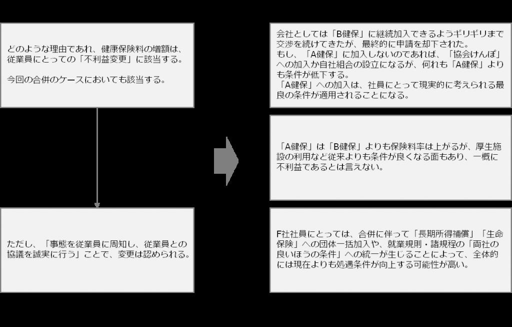 case_M&A34-2