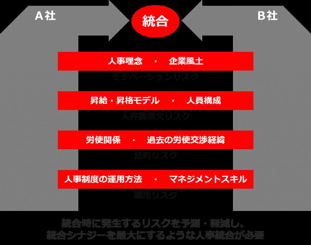 service_integration1-2