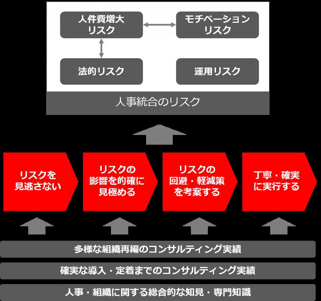service_integration6-2