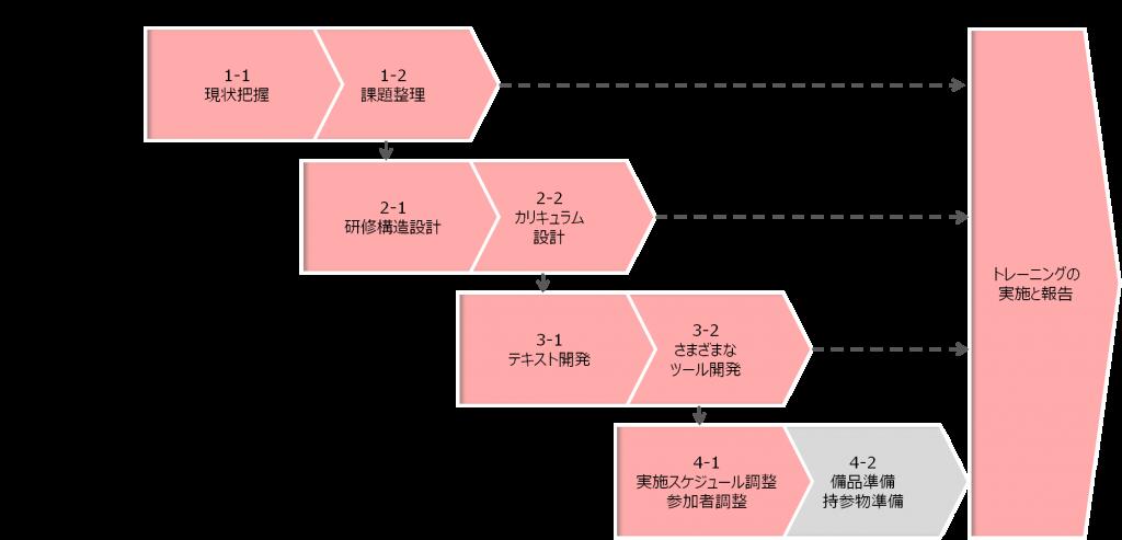 training_7