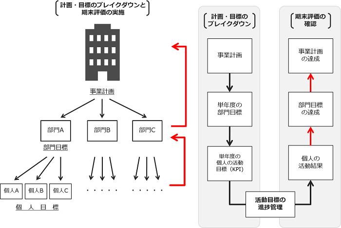 組織実行力強化ワークショップ_図解