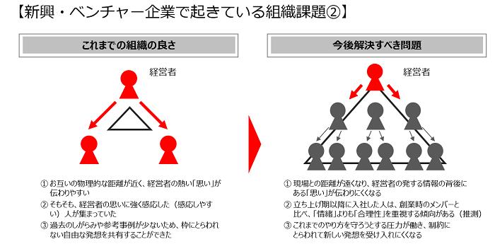 新興・ベンチャー企業の組織課題_2