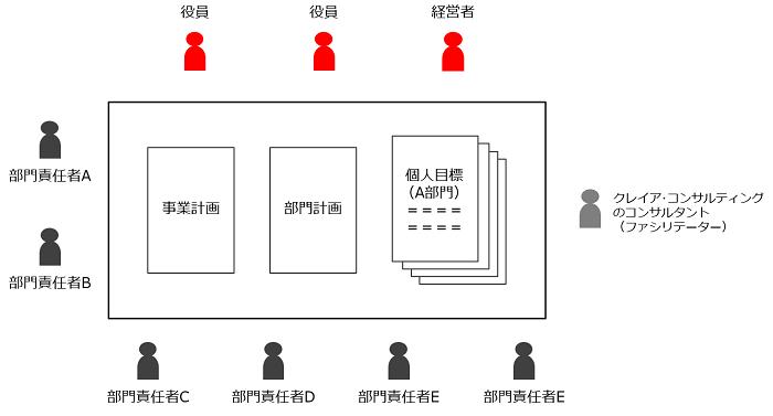 社員参加型ワークショップ_図