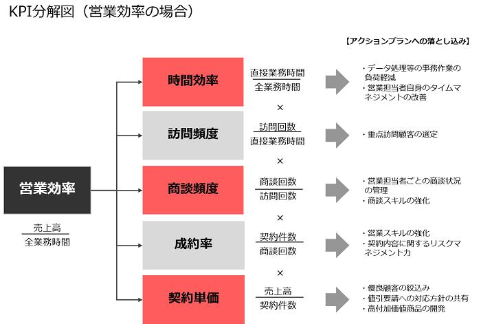 KPI分解図(営業効率の場合)