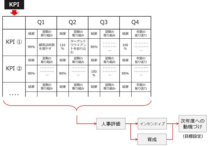 KPI到達状況の確認と業績評価制度の構築_図