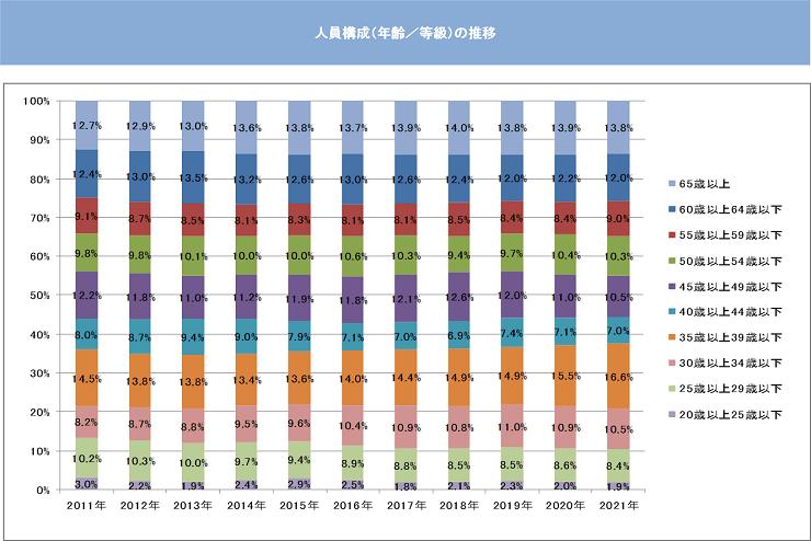 人員構成(年齢/等級)の推移