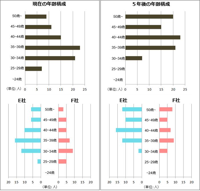 合併における現状分析_人員構成