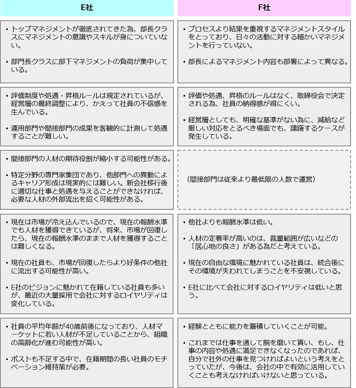 合併における現状分析_課題の整理
