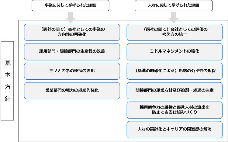 合併における現状分析_基本コンセプトの決定