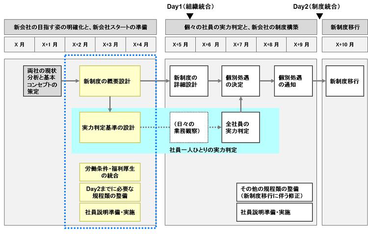 M&A_人事統合シナリオ