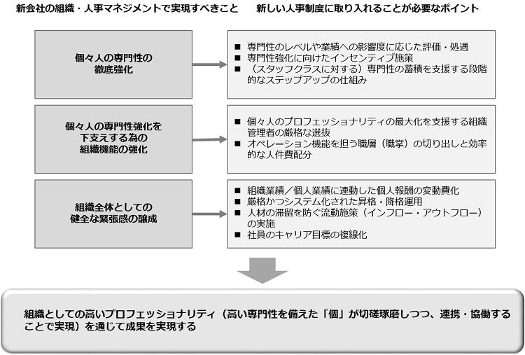 企業合併時の人事制度_取り込みポイント
