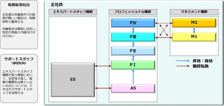 合併時の諸制度統合_等級制度の詳細化