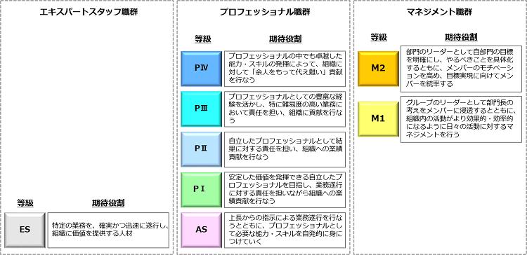 合併時の諸制度統合_等級の定義