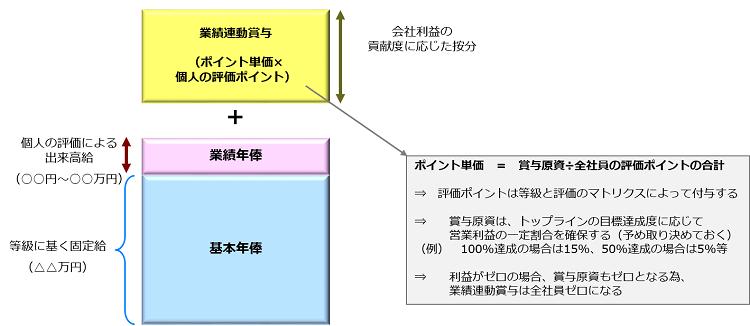 合併における報酬制度_全体像