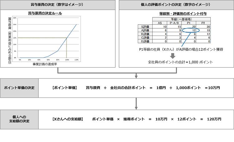 合併における報酬制度_業績連動賞与算出ルール
