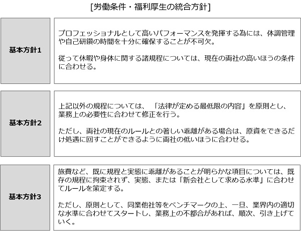 合併における労働条件・福利厚生の統合_統合方針