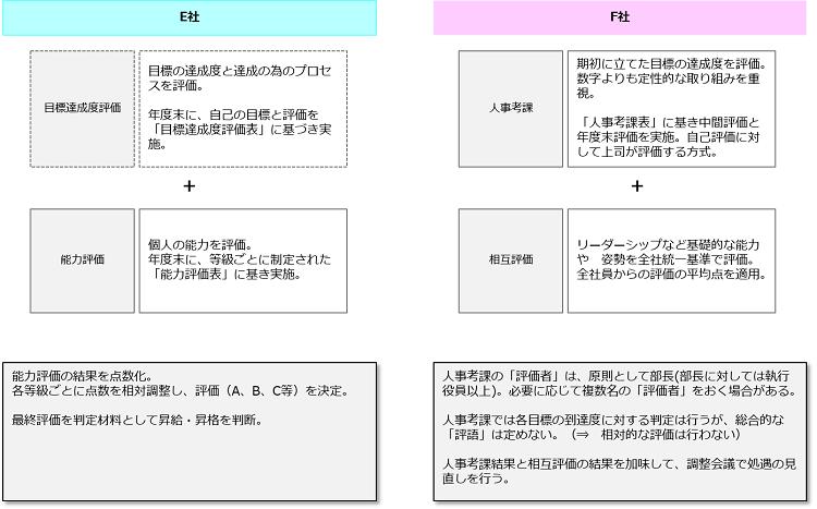 合併における現状分析_評価の運用