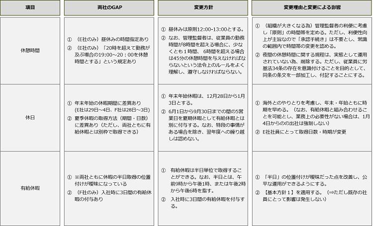 合併における労働条件・福利厚生の統合_統一ルール