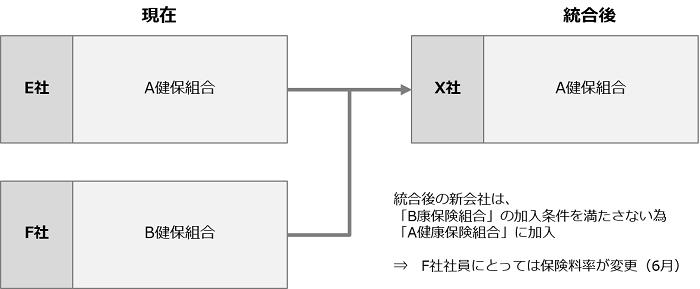 合併における労働条件・福利厚生の統合_健康保険
