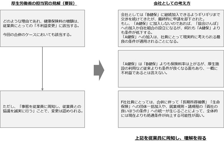 合併における労働条件・福利厚生の統合_健保組合への加入