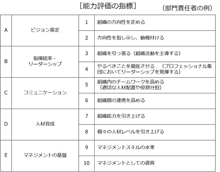 合併時の諸制度統合_能力評価の指標