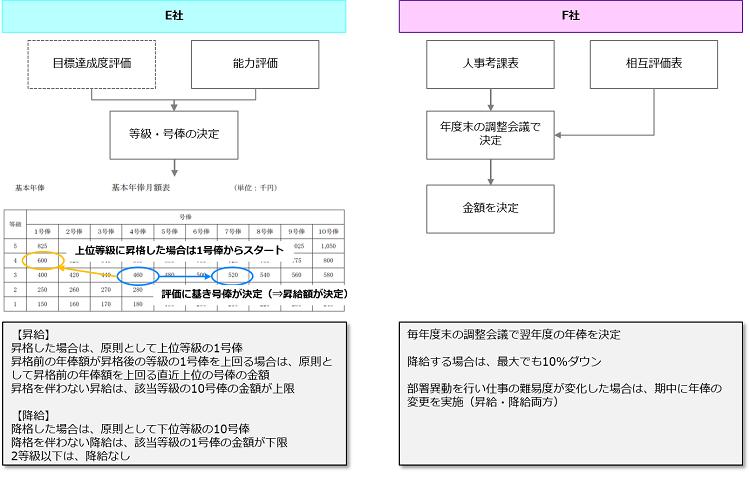合併における現状分析_評価の流れ