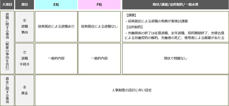 合併における現状分析_就業規則