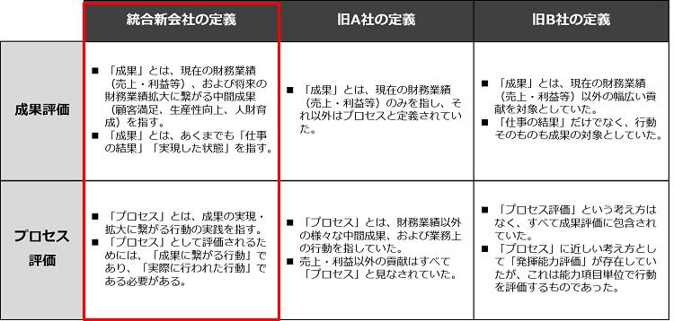 評価制度の統合イメージ図