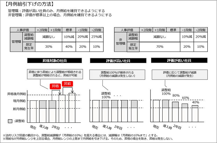 月例給引き下げの方法図解
