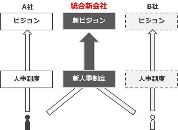 統合新会社イメージ