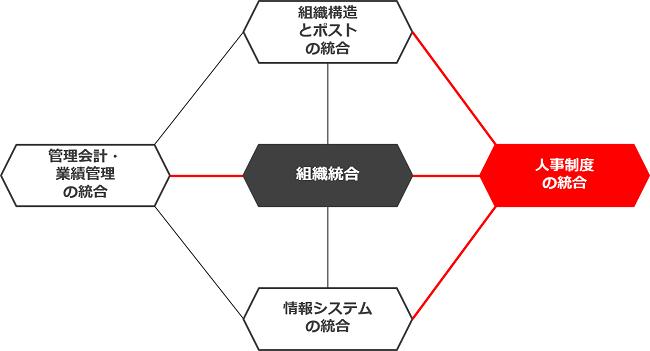 当社が推奨するM&Aを伴う人事制度統合イメージ図