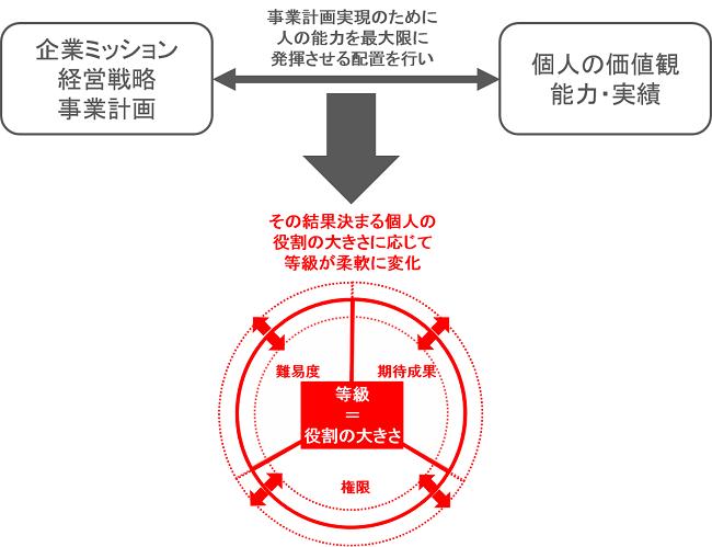 役割等級制度の概念図