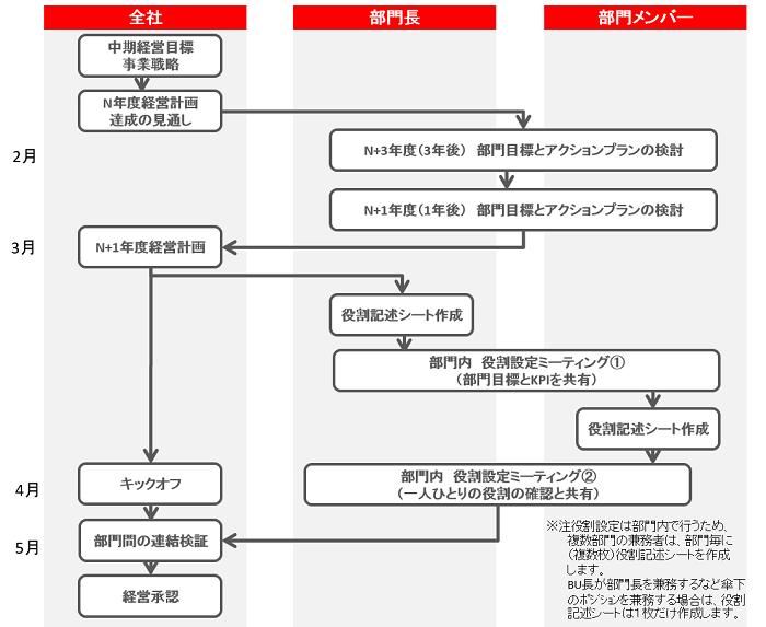 役割設定・評価プロセスの設計