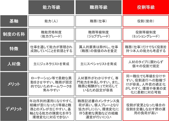 (役割・職務・能力)各等級制度の比較