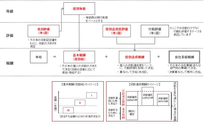 等級の体系や評価処遇と連動した制度設計